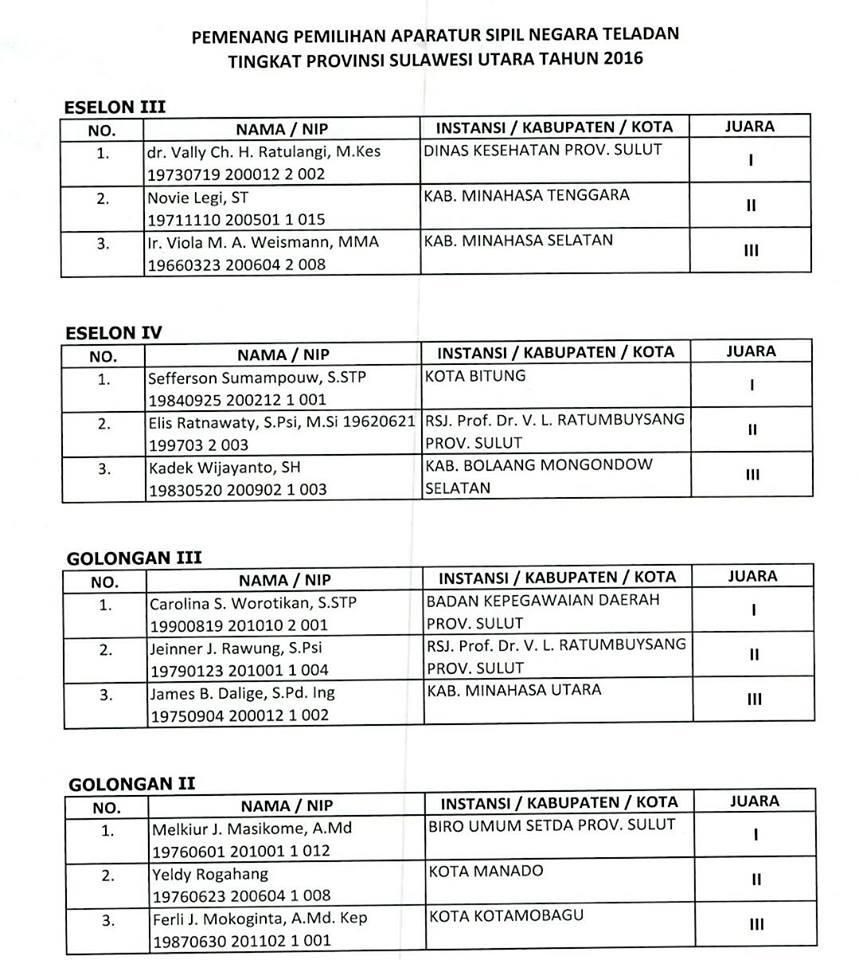 Pemenang Pemilihan Aparatur Sipil Negara Teladan Tingkat Provinsi Sulawesi Utara Tahun 2016