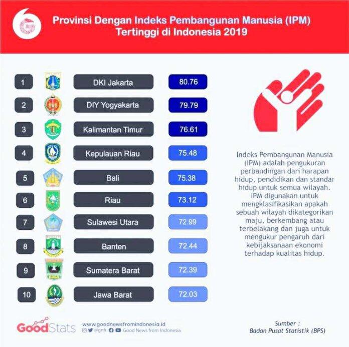 IPM Sulut Tertinggi se Sulawesi