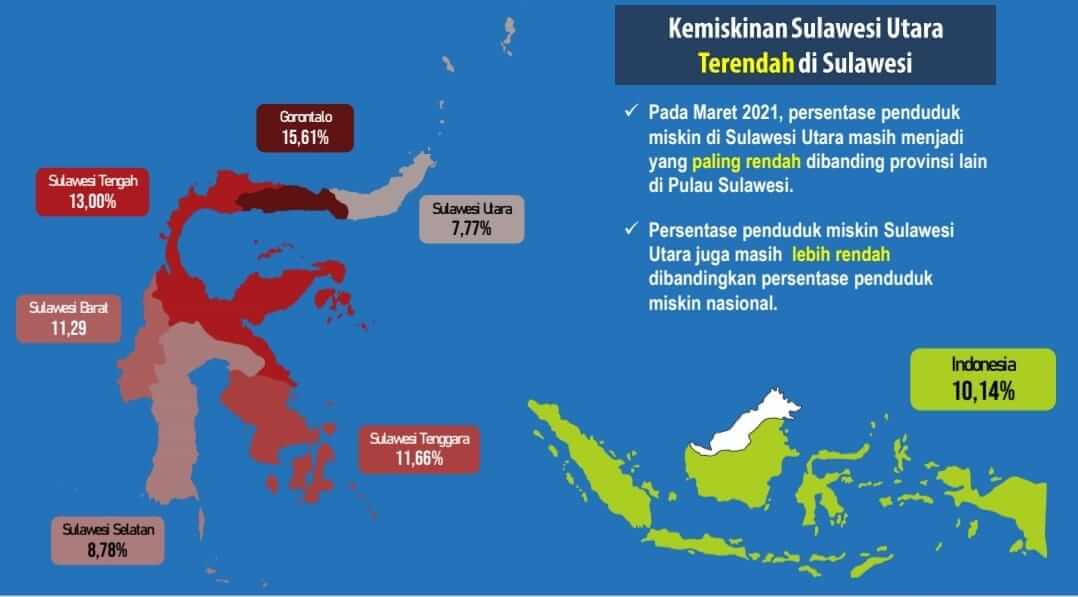 OD-SK Hantar Sulut Terendah Angka Kemiskinan se-Sulawesi